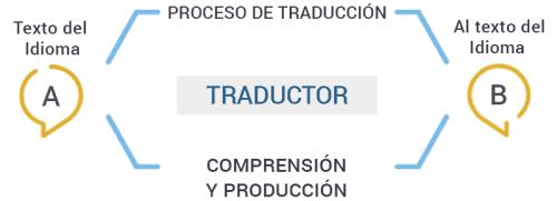 Traducciones Simples Agencia